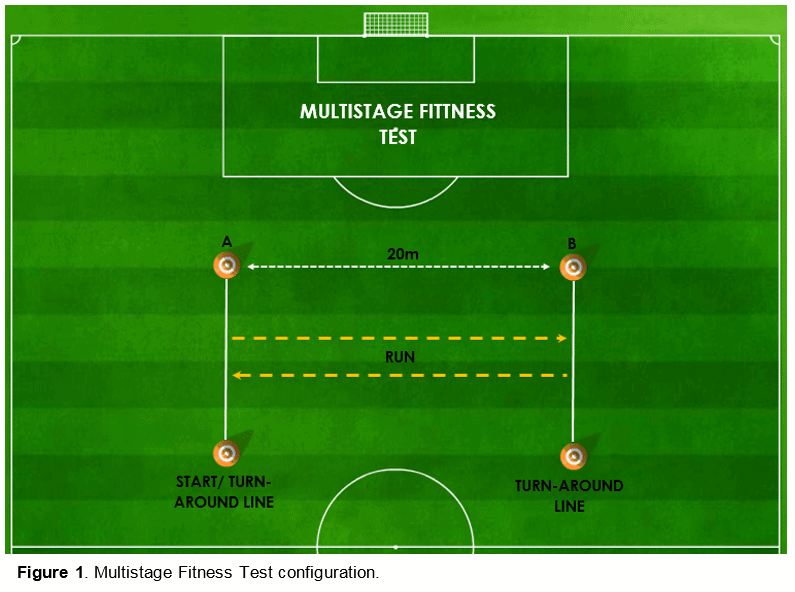 Multistage Fitness Beep Test Science For Sport