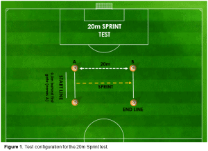 Figure 1 - Test configuration for the 20m Sprint Test