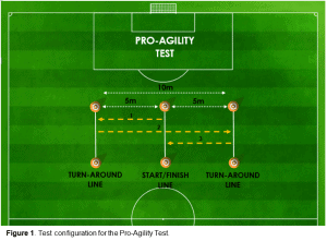 Figure 1 - Test configuration for the Pro-Agility Test.