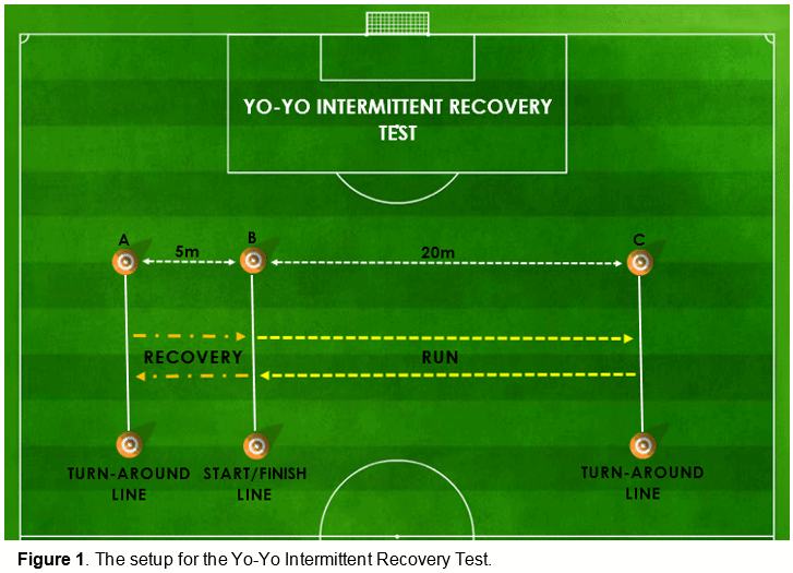 Yo-Yo Intermittent Recovery Test Level 1 | Science for Sport