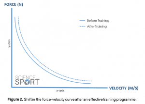 Figure 2 - shift in the force-velocity curve after an effective training programme