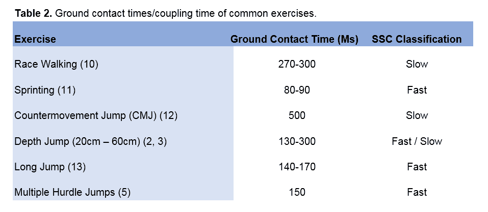 Table 2 - Ground contact times-coupling times of common exercises