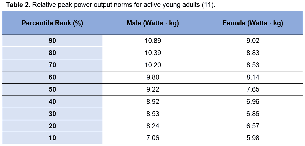 fitness testing norms for adults