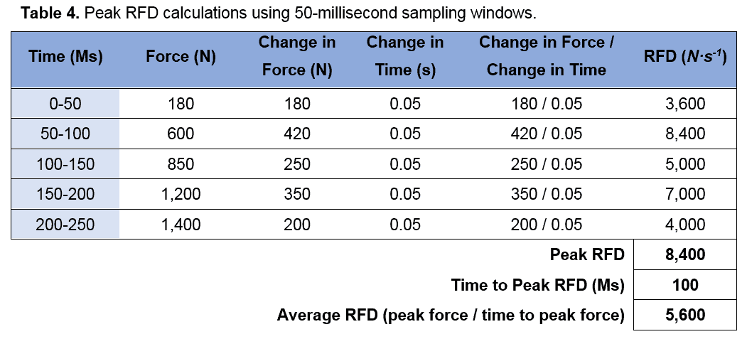 Rate Of Force Development Rfd Science For Sport