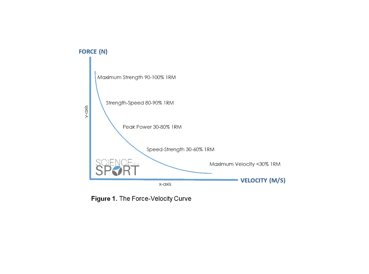 Force velocity curve science for sport pooptronica Images