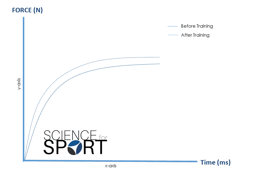 Rate of Force Development (RFD) | Science for Sport