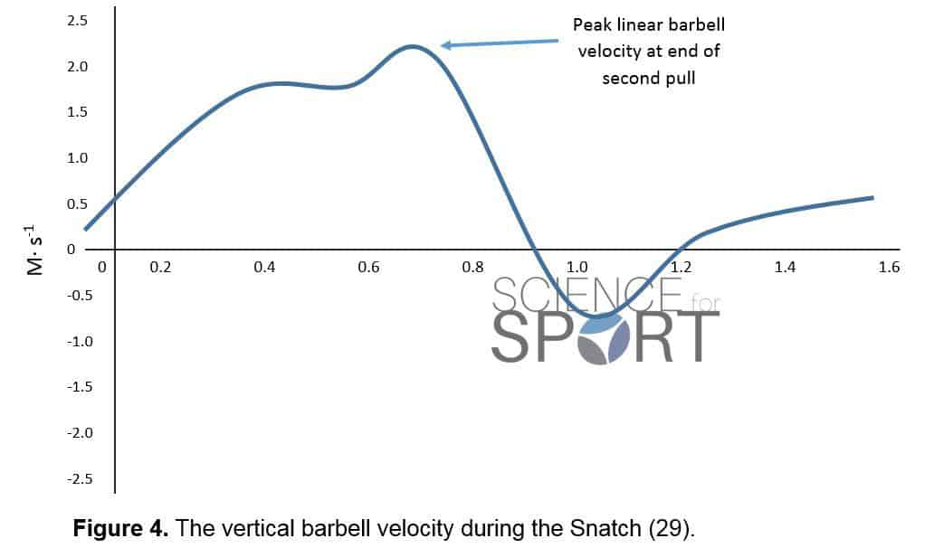Olympic Weightlifting | Science for Sport