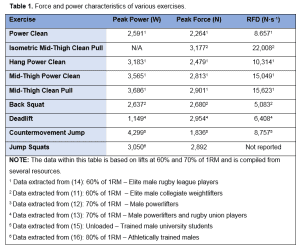 Table 1 - The force and power characteristics of many exercises