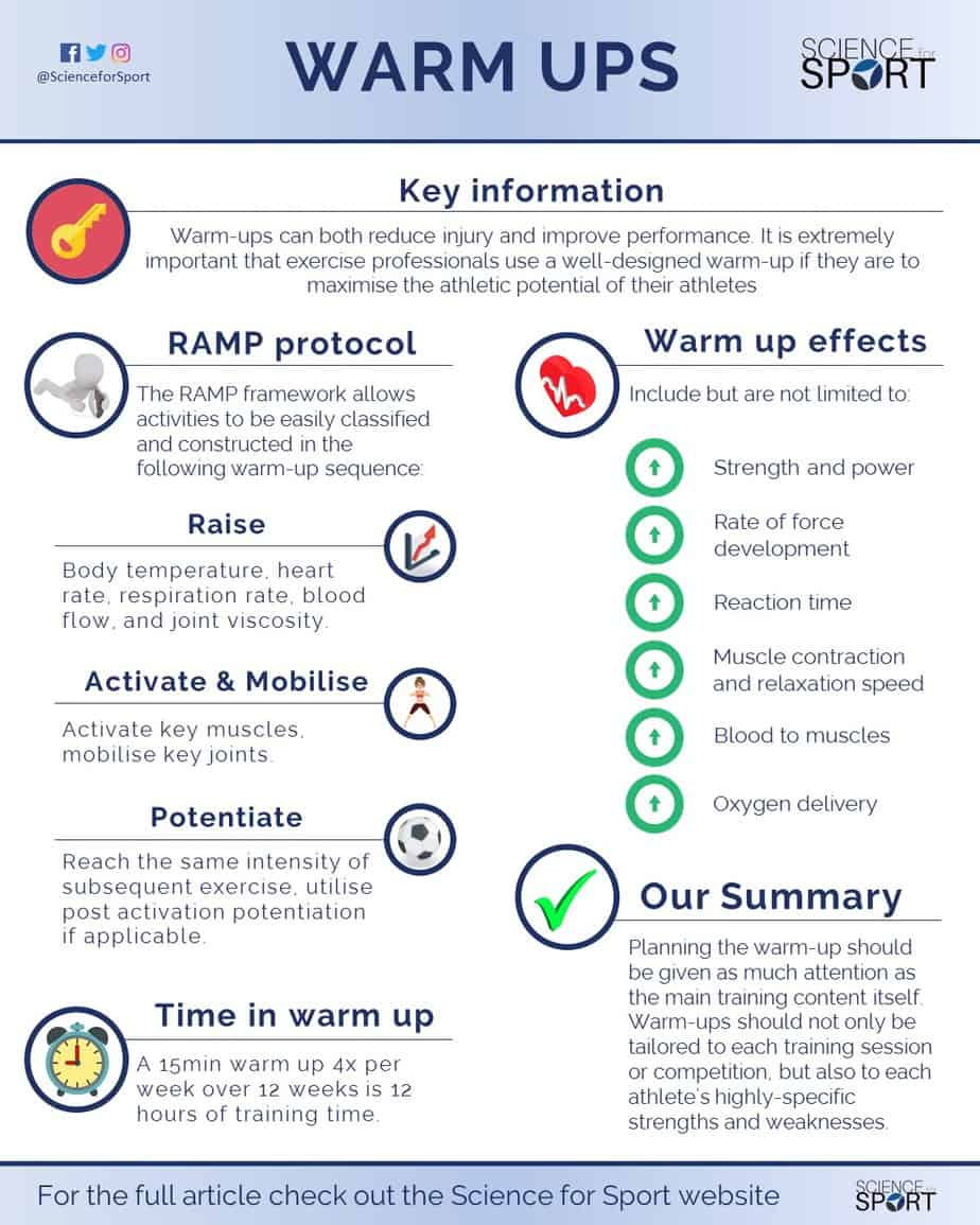 Warm Ups Science For Sport