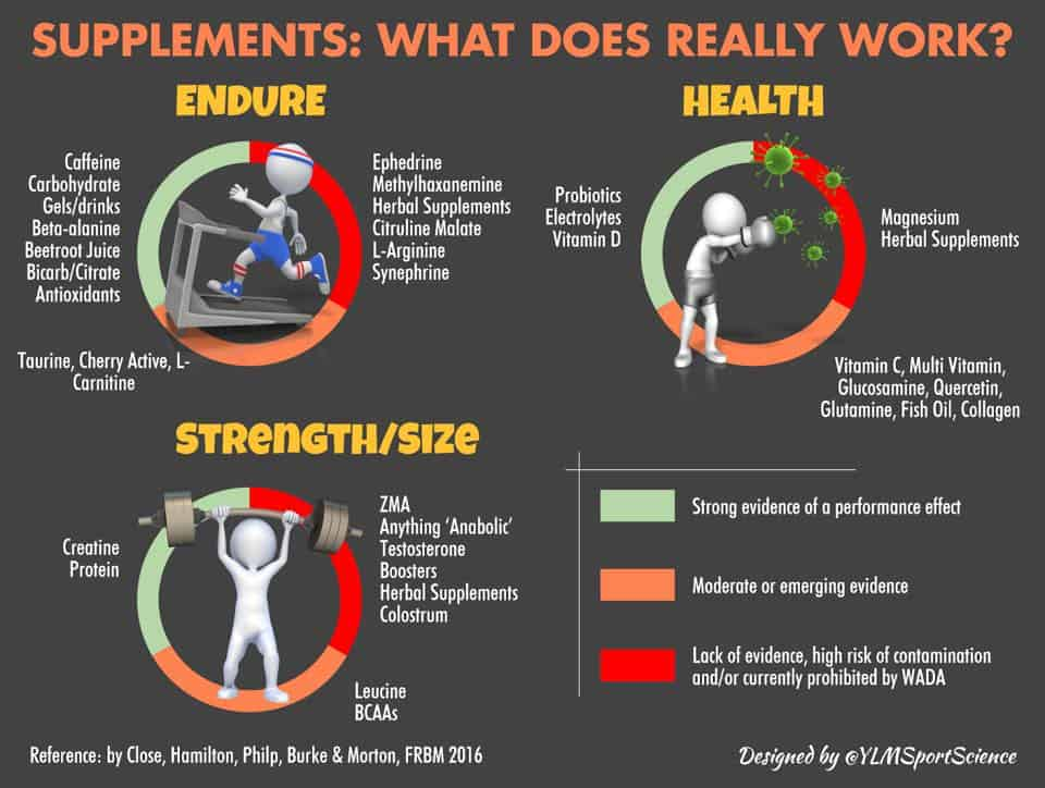 Supplements: Which ones really work? | Science for Sport