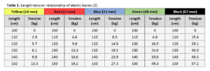 Table 1 - length-tension relationship of elastic bands elastic-resistance training science for sport