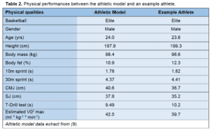 Table 2 - Physical performance between the athletic model and an example athlete