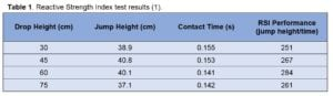 Table 1 - Reactive Strength Index test results Incremental DJ-RSI test