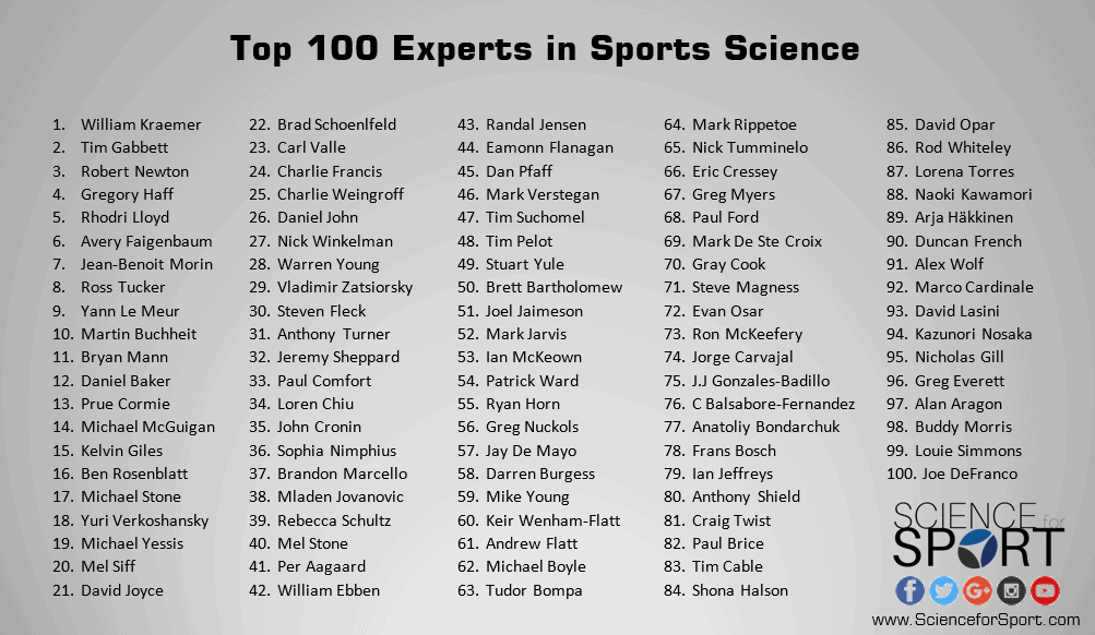 Top 100 Experts in Sports Science