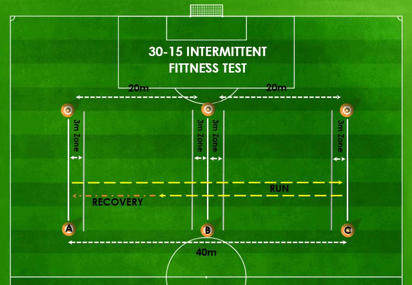 30-15 Intermittent Fitness Test | Science for Sport