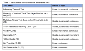 maximal aerobic speed science for sport
