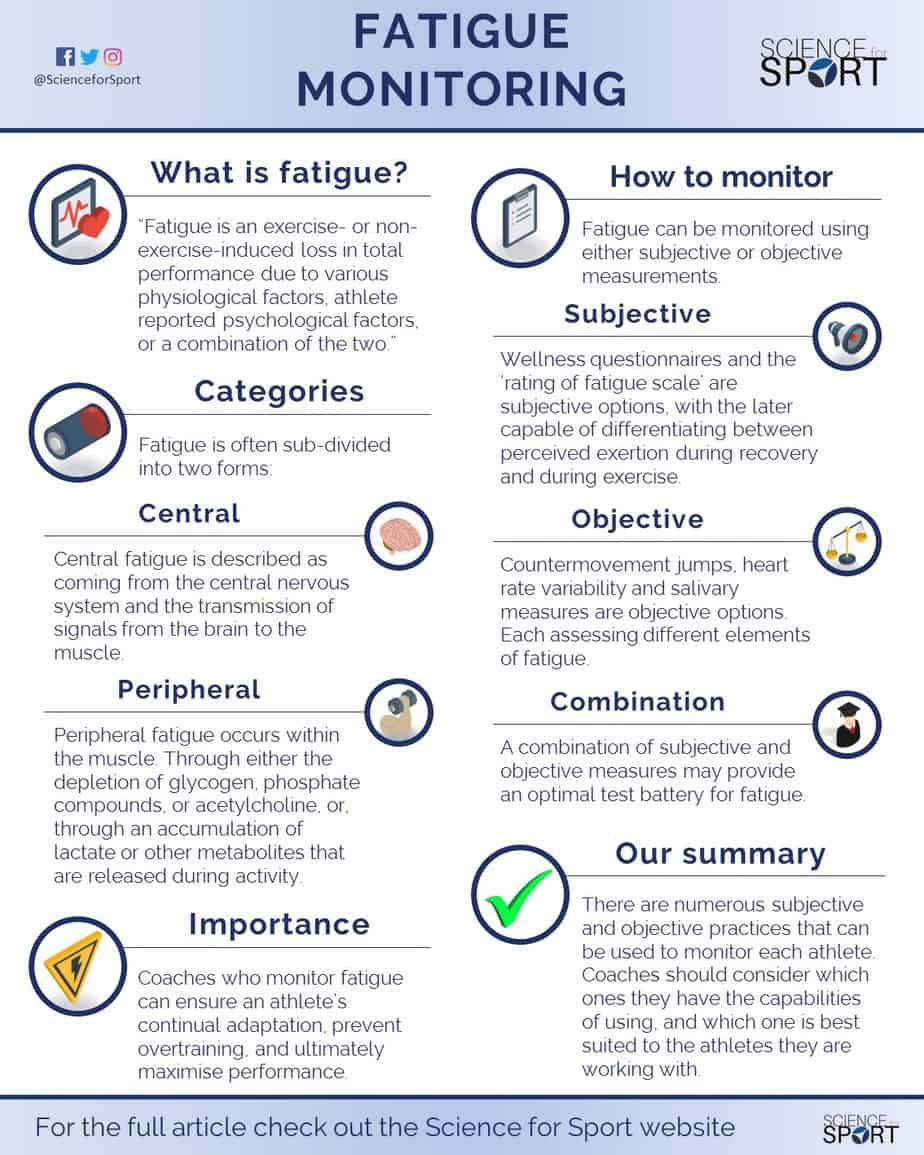 Monitoring Fatigue | Science for Sport
