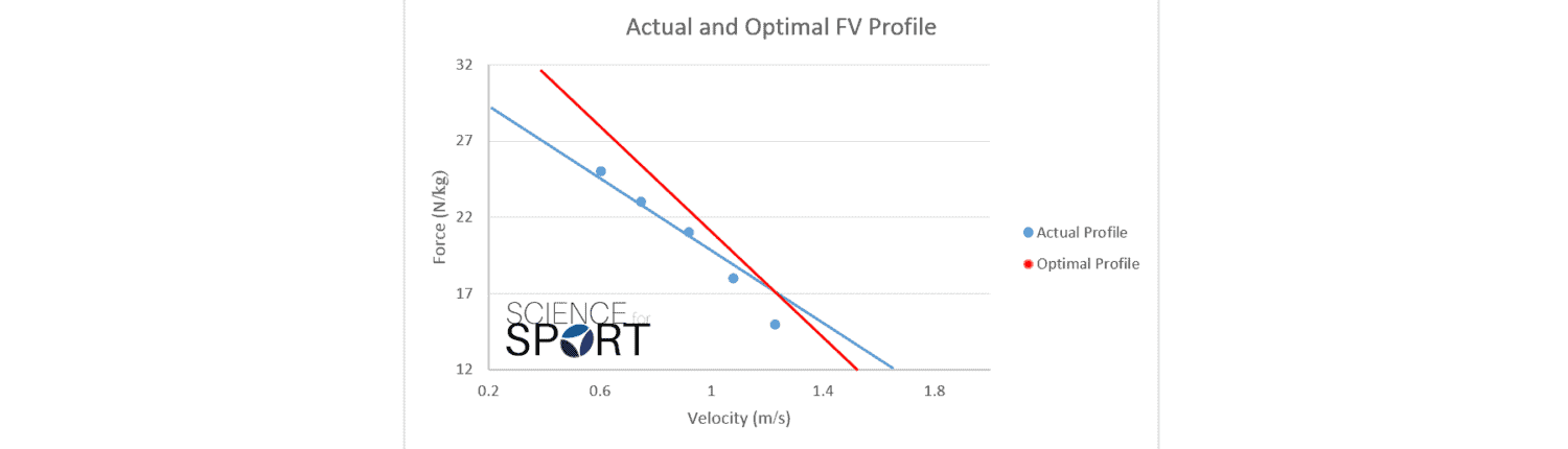 force-velocity profiling - science for sport