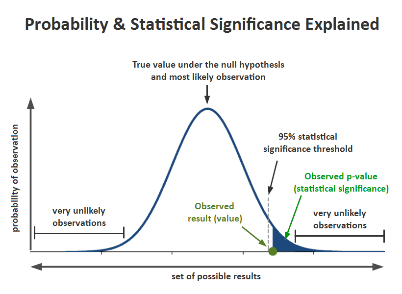 Statistical Significance Science For Sport