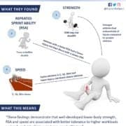 Do Stronger and Faster Athletes have a Reduced Risk of Injury - Science for Sport