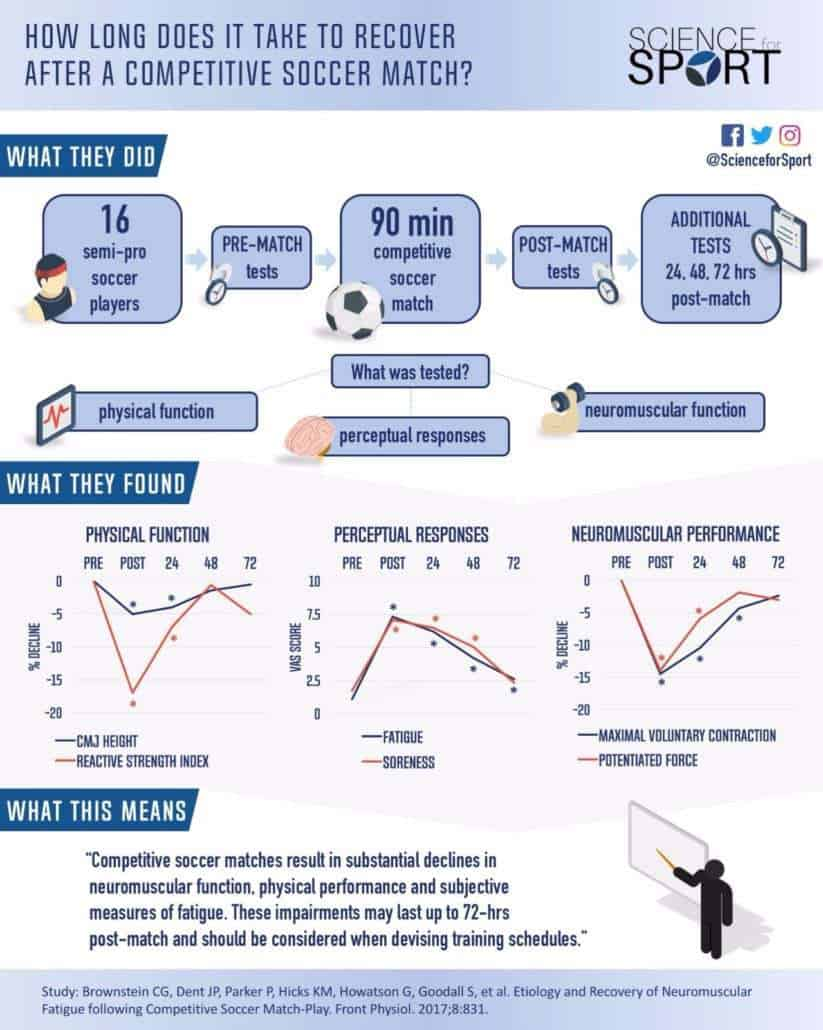 How Long Does it Take to Recover after a Competitive Soccer Match - Science for Sport