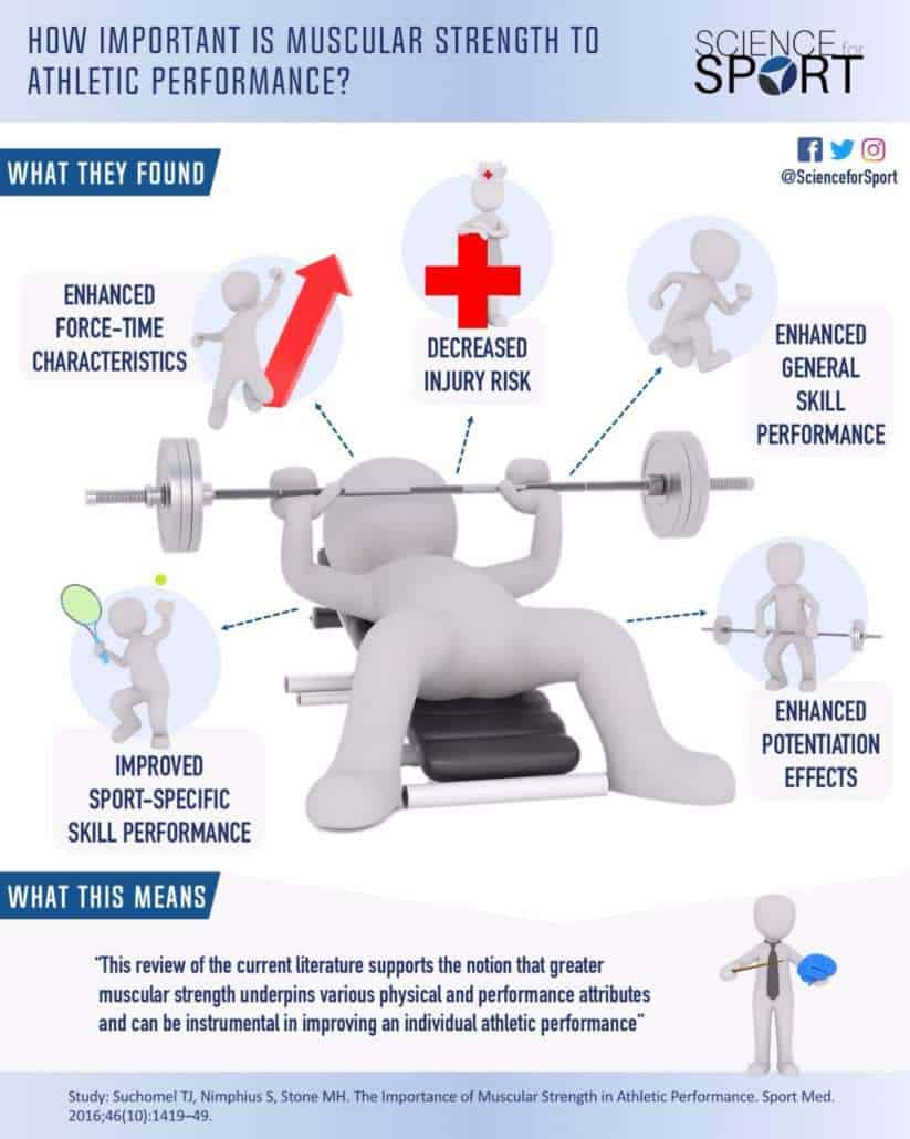 The Importance of Muscular Strength in Athletic Performance - Science for Sport
