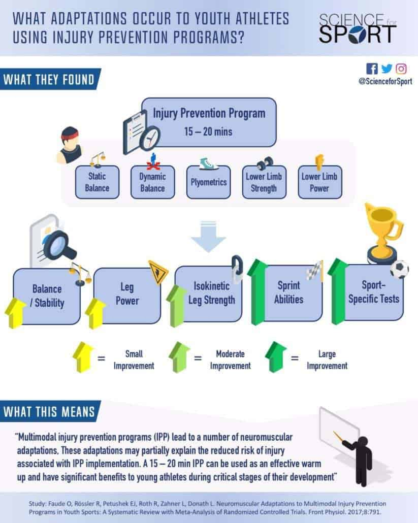 What Adaptations Occur to Youth Athletes using Injury Prevention Programs - Science for Sport