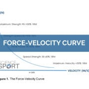 Force-Velocity Curve - Science for Sport - Strength and Conditioning
