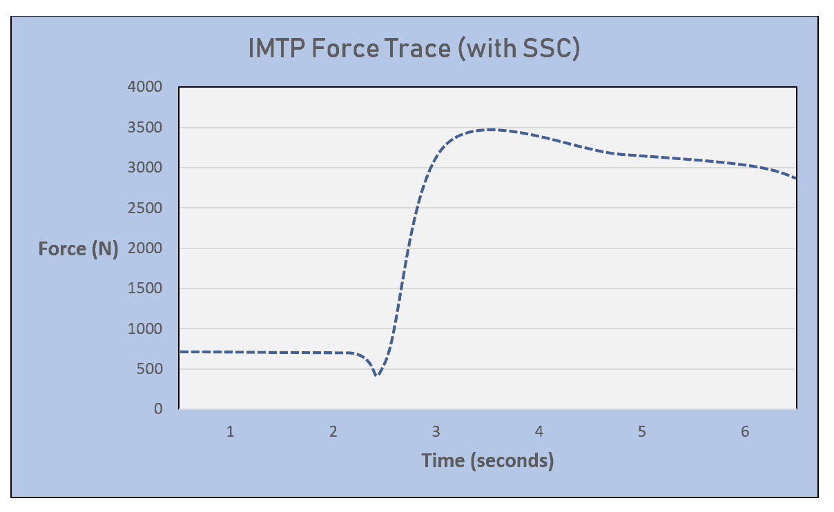 Isometric Mid-Thigh Pull (IMTP) - Science for Sport
