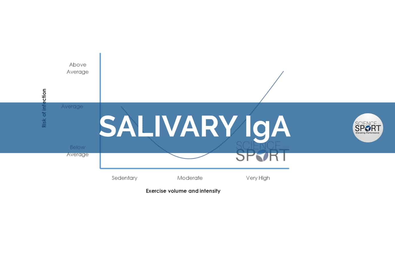 Salivary Ina- science for sport