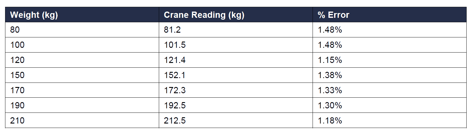 Table 1. below demonstrates the accuracy of the crane scale when weights were hung from it [4].