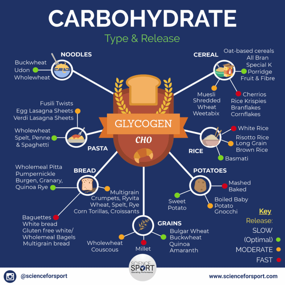 Carbohydrate Type & Release