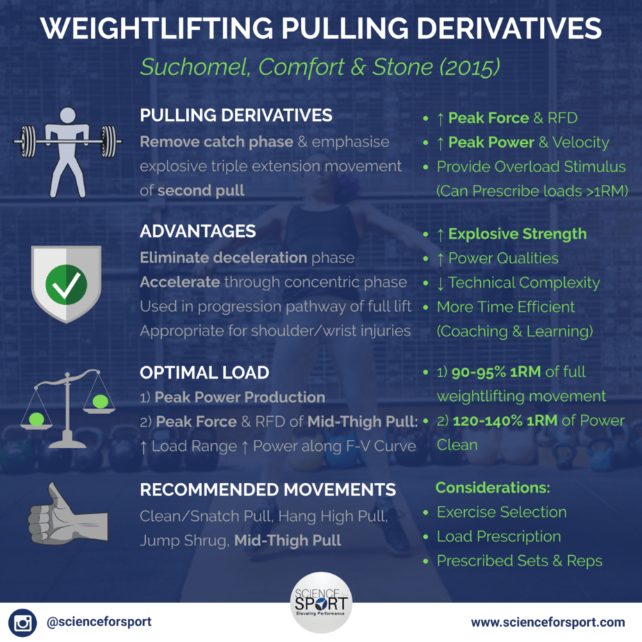 Weightlifting Pulling Derivatives - Part 1