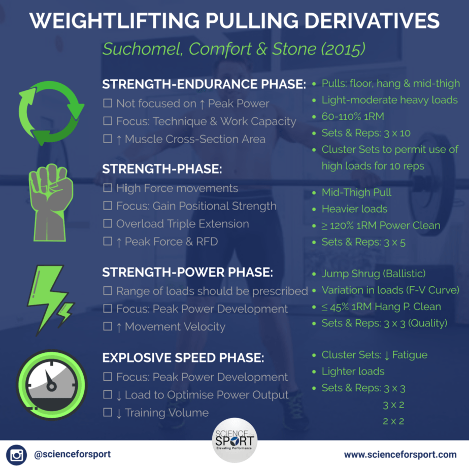 Weightlifting Pulling Derivatives - Part 2